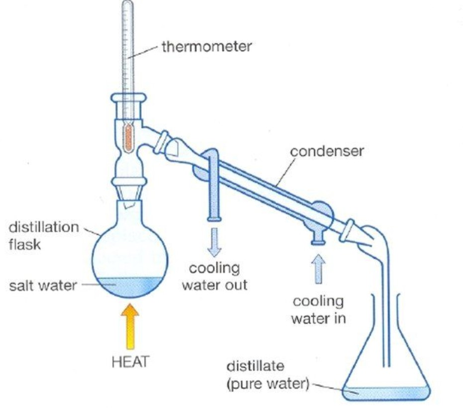 distilasi air demineral